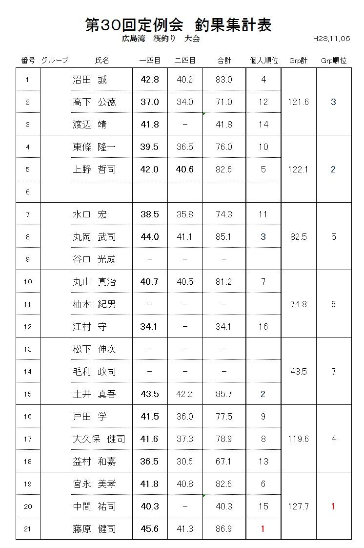 釣果集計表