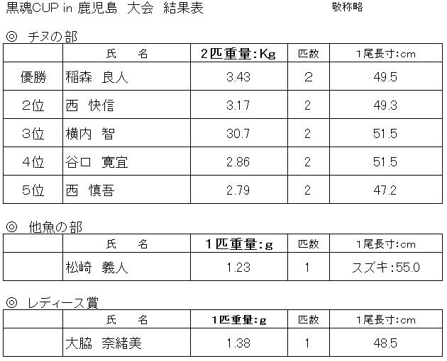 黒魂CUP in 鹿児島大会 結果表
